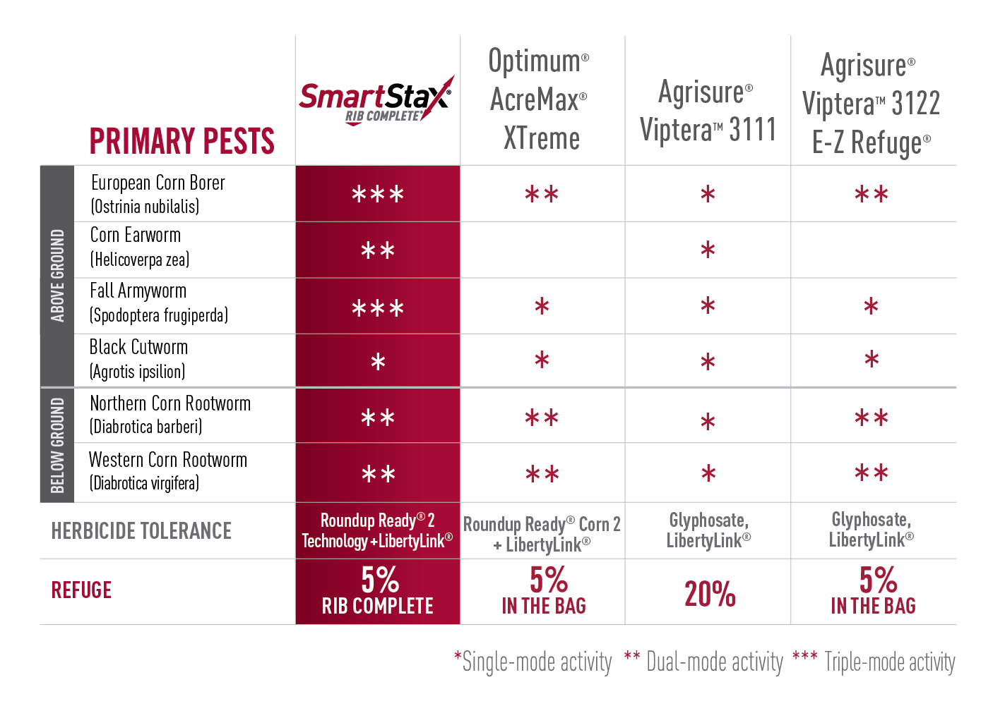 SmartStax comparison chart