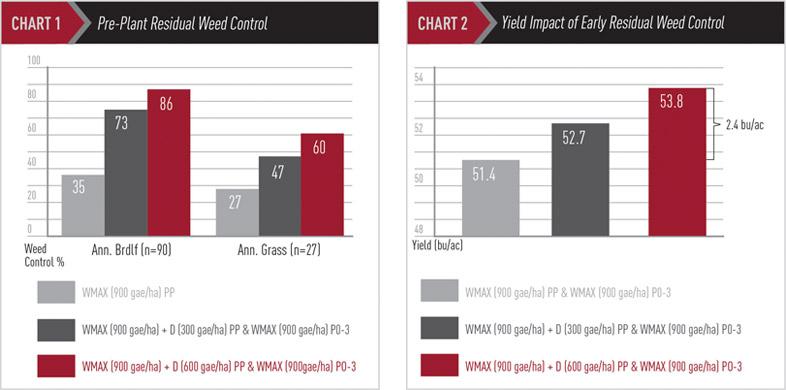Residual Weed Control Chart