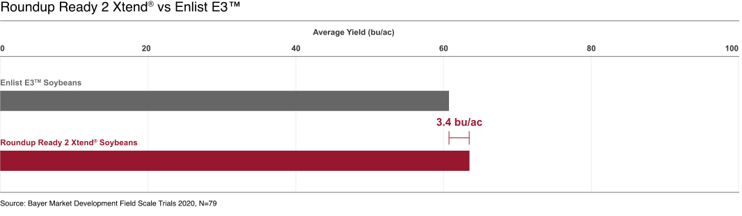 Chart with yield comparison. Roundup Ready 2 Xtend soybeans yield is 3.4 bushel per acre higher than Enlist E3 soybeans.