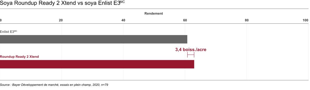 Graphique avec comparaison de rendement. Le rendement du soya Roundup Ready 2 Xtend est de 228,5 kg de plus par hectare que celui du soya Enlist E3.